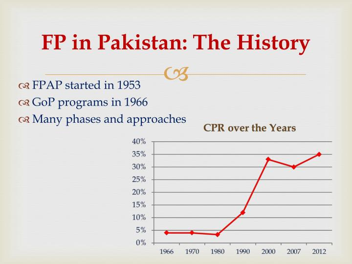 FP in Pakistan: The History