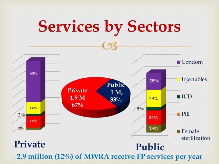 Services by Sectors