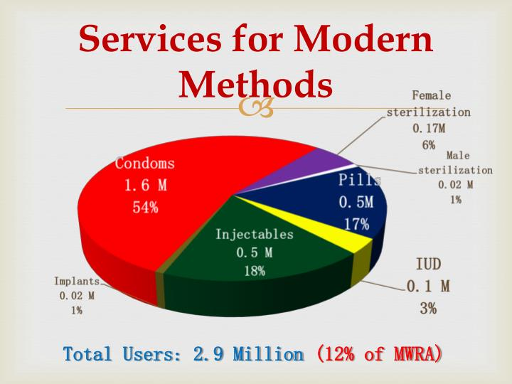 Services for Modern Methods
