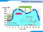 categories of v2g applications1