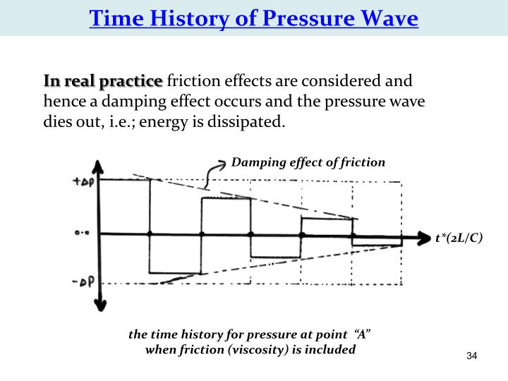 Time History of Pressure Wave
