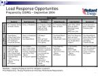 load response opportunities prepared by dswg september 2006
