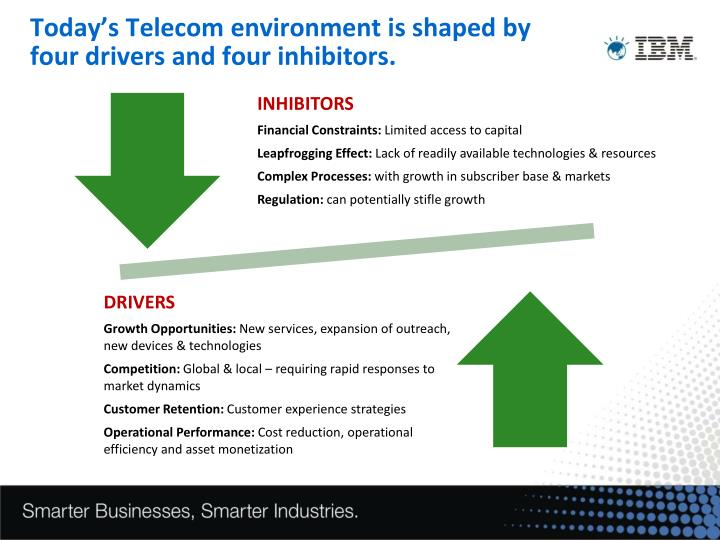 Today's Telecom environment is shaped by four drivers and four inhibitors.