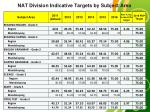 nat division indicative targets by subject area