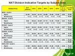 nat division indicative targets by subject area1