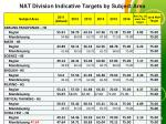 nat division indicative targets by subject area2