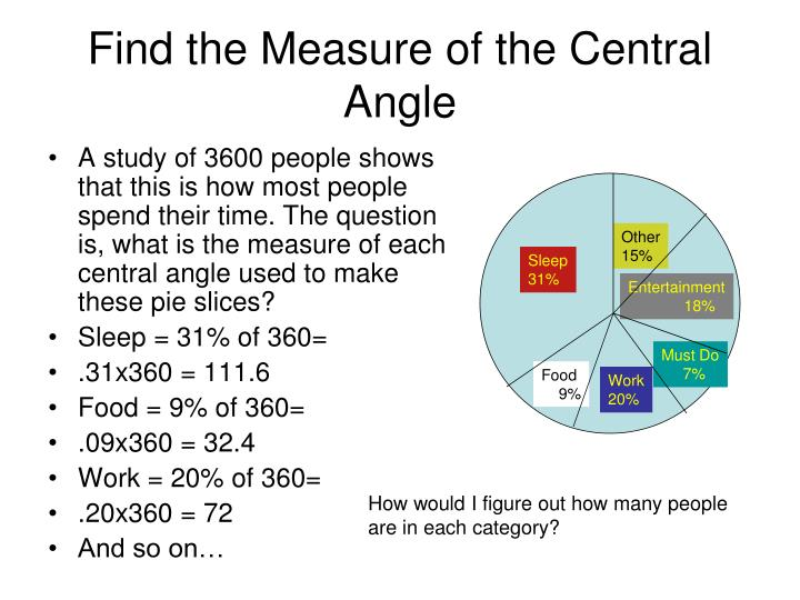 Find the Measure of the Central Angle
