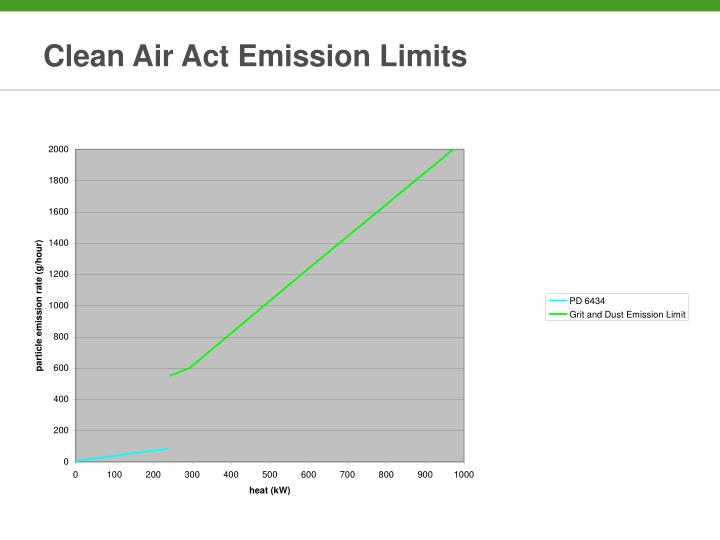 Clean Air Act Emission Limits
