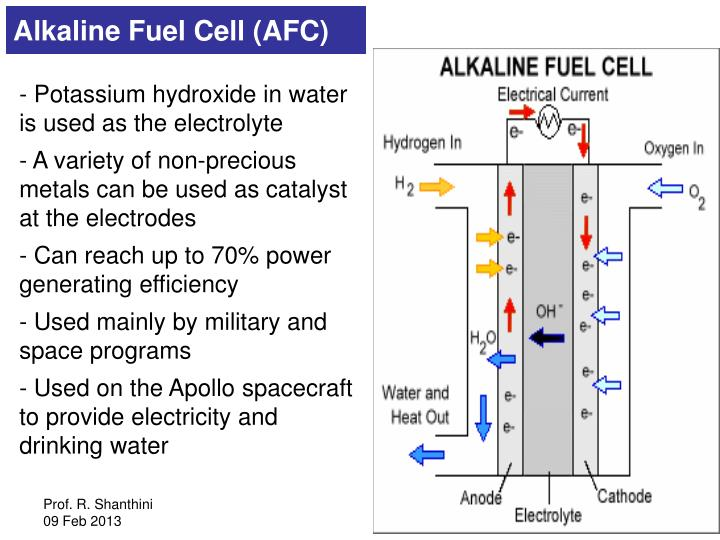 Alkaline Fuel Cell (AFC)
