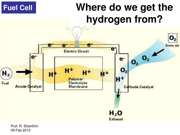Where do we get the hydrogen from?