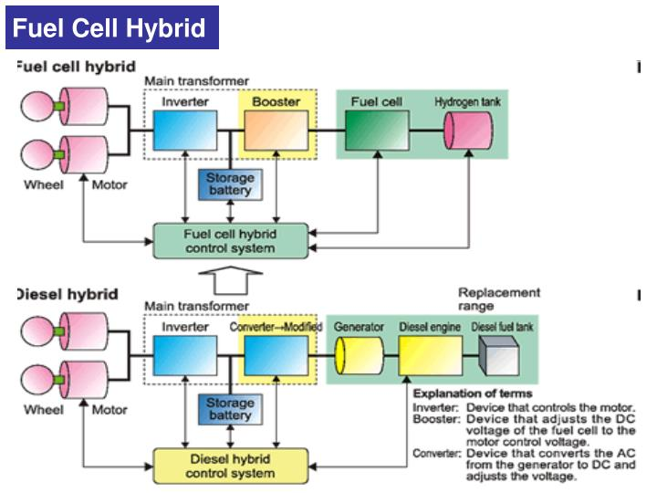 Fuel Cell Hybrid