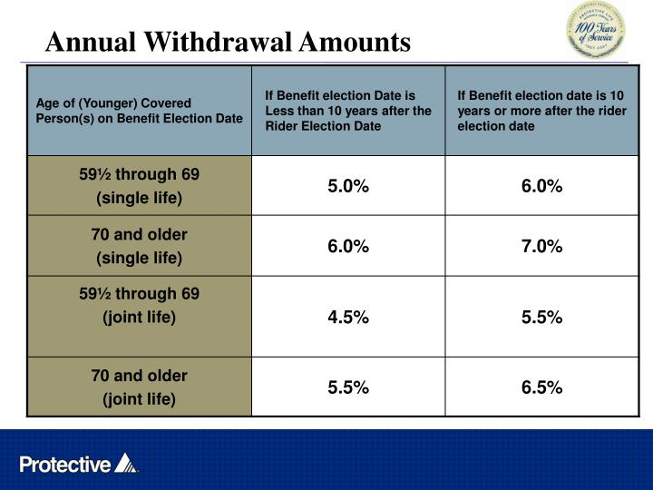 Annual Withdrawal Amounts