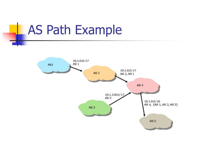 AS Path Example