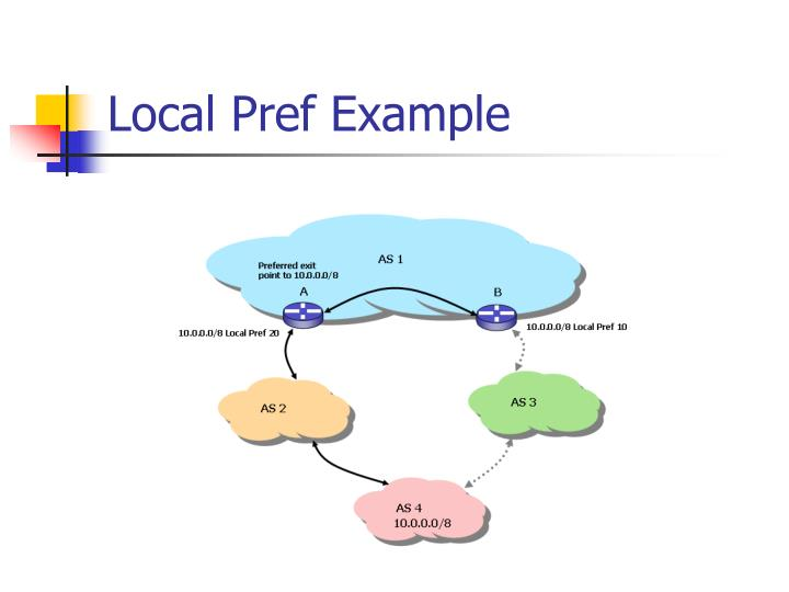 Local Pref Example
