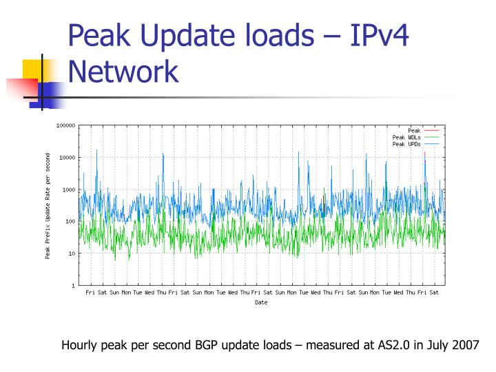 Peak Update loads – IPv4 Network