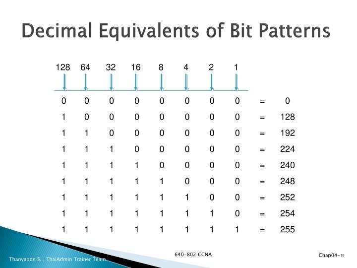 Decimal Equivalents of Bit Patterns