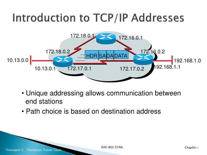 Introduction to TCP/IP Addresses