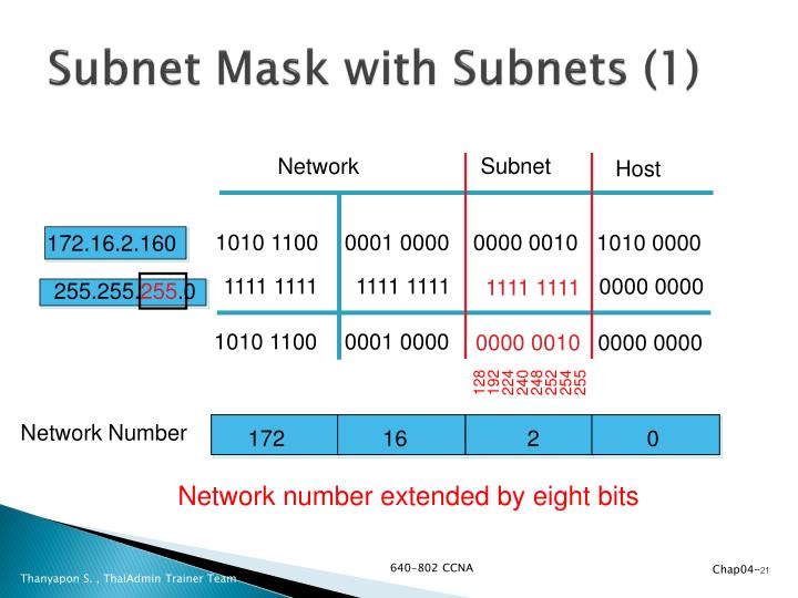 Subnet Mask with