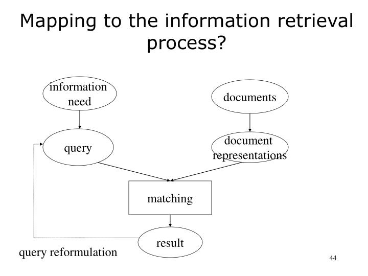 Mapping to the information retrieval process?