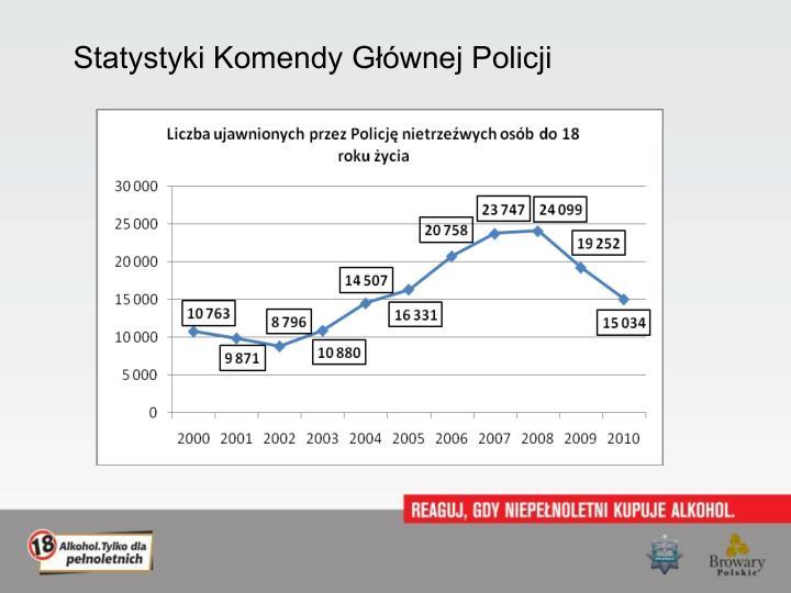 Statystyki Komendy Głównej Policji
