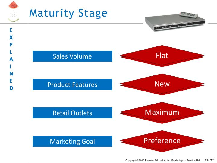 maturity stage of nokia Overview of the organizational life cycle the first challenge for entrepreneurs who wish to grow their organizations is to understand what phase of the organizational life cycle one is in.