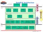 datagrid architecture