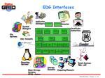 edg interfaces