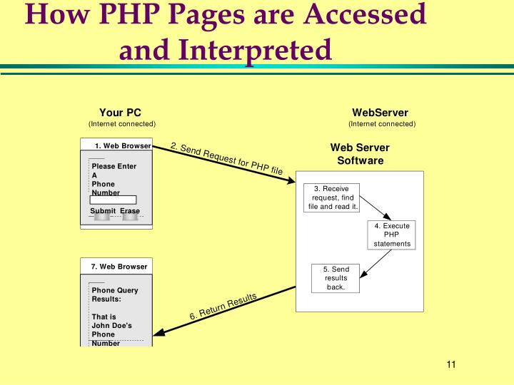 How PHP Pages are Accessed and Interpreted