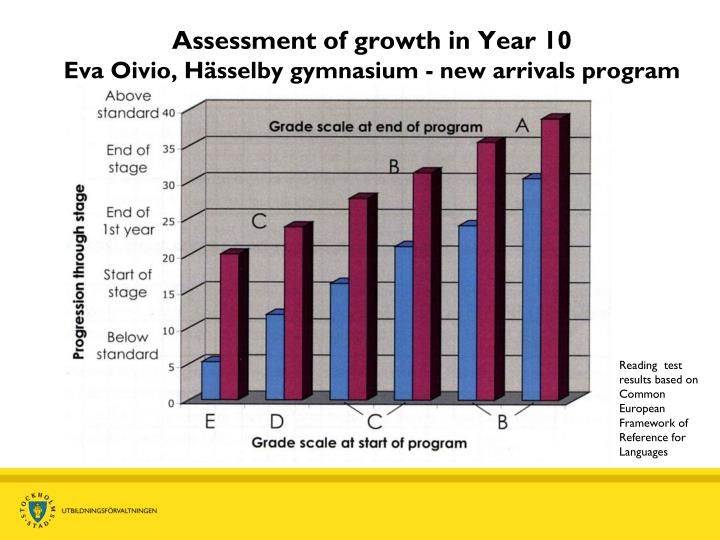 Assessment of growth in Year 10