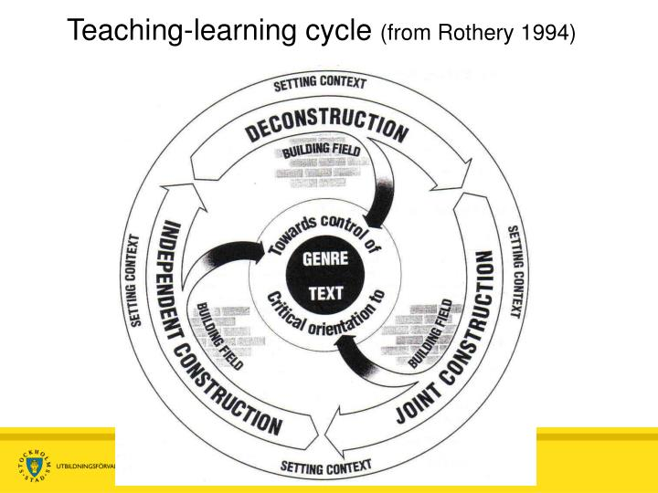 Teaching-learning cycle