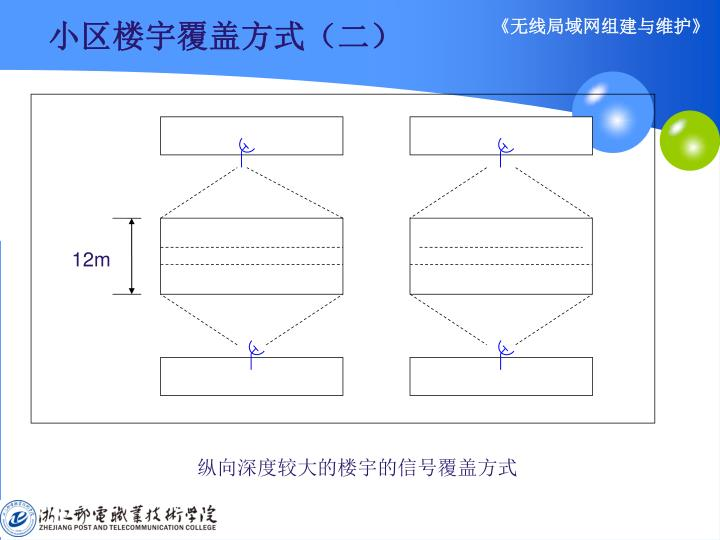 小区楼宇覆盖方式(二)