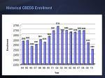 historical cbeds enrollment