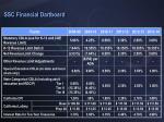 ssc financial dartboard