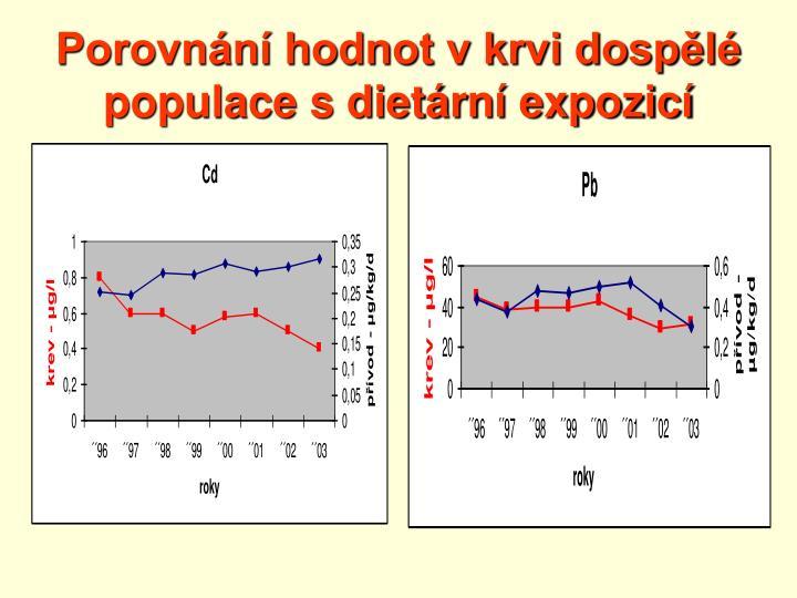 Porovnání hodnot v krvi dospělé populace s dietární expozicí