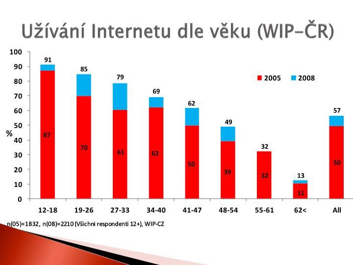 Užívání Internetu dle věku