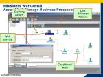 ebusiness workbench assemble manage business processes