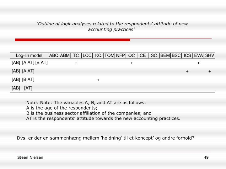 'Outline of logit analyses related to the respondents' attitude of new accounting practices'