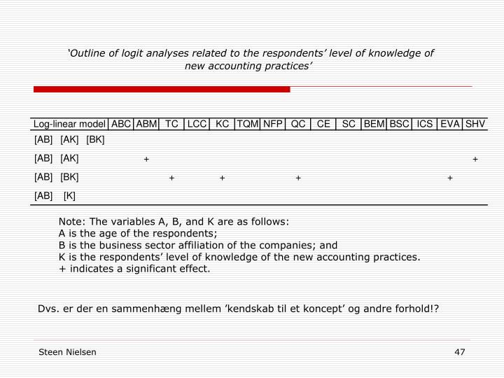 'Outline of logit analyses related to the respondents' level of knowledge of new accounting practices'