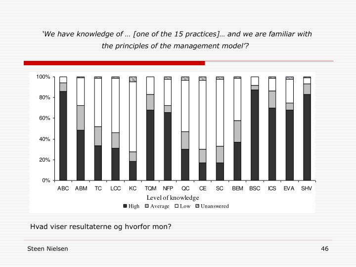 'We have knowledge of … [one of the 15 practices]… and we are familiar with the principles of the management model'?