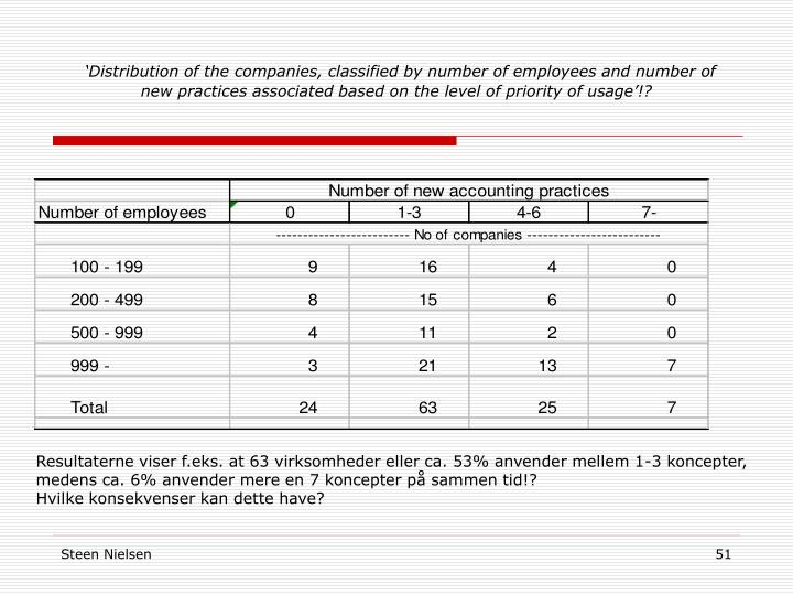'Distribution of the companies, classified by number of employees and number of new practices associated based on the level of priority of usage'!?