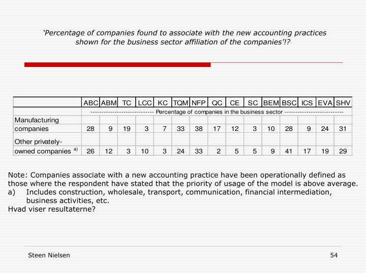 'Percentage of companies found to associate with the new accounting practices shown for the business sector affiliation of the companies'!?
