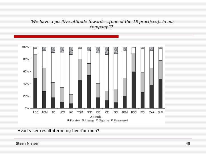 'We have a positive attitude towards …[one of the 15 practices]…in our company'!?