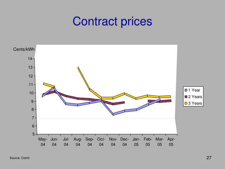 Contract prices