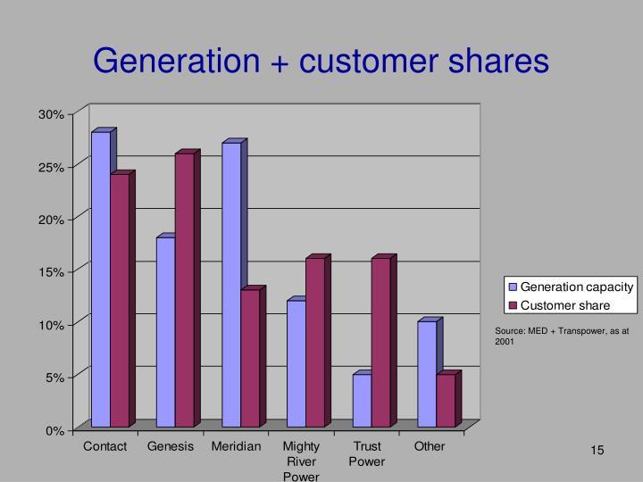 Generation + customer shares