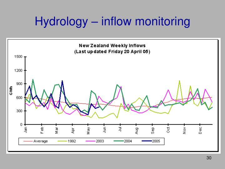 Hydrology – inflow monitoring