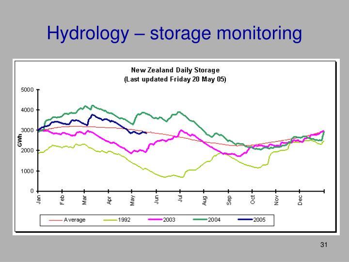 Hydrology – storage monitoring
