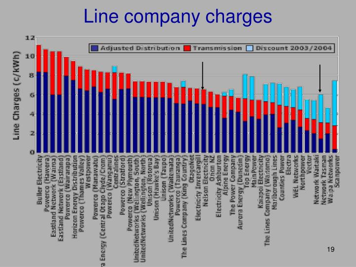 Line company charges