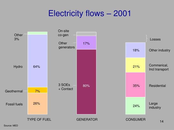 Electricity flows – 2001
