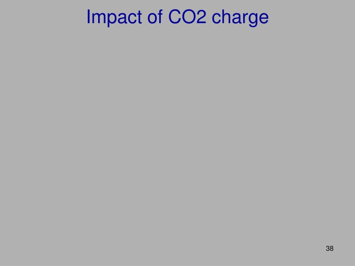 Impact of CO2 charge