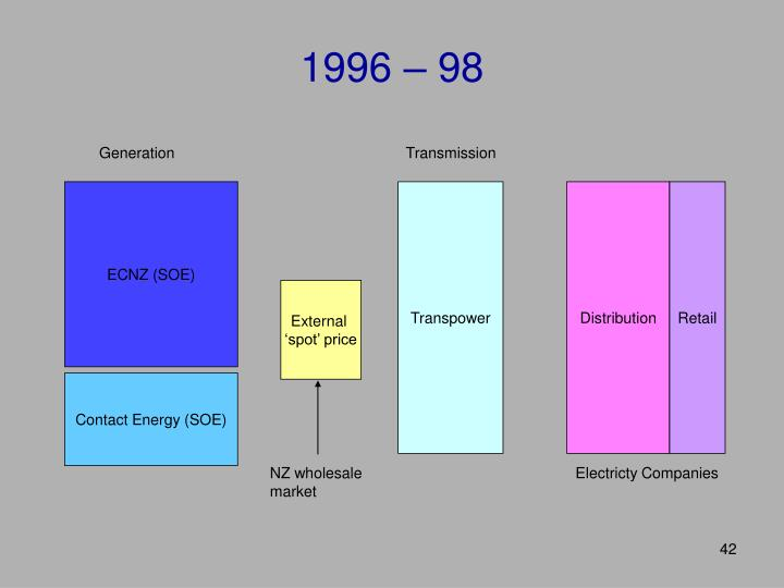 1996 – 98